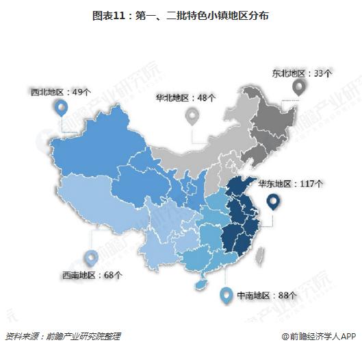 图表11:第一、二批特色小镇地区分布