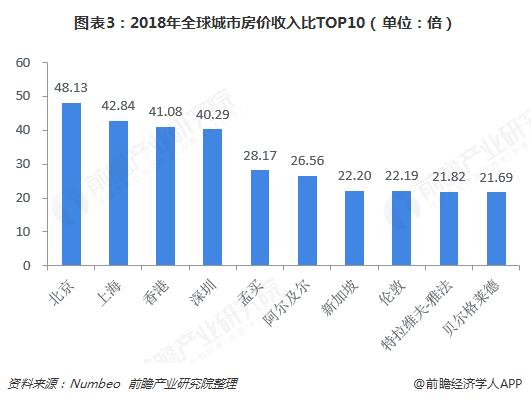 图表3:2018年全球城市房价收入比TOP10(单位:倍)