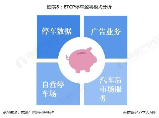 图表8:ETCP停车盈利模式分析