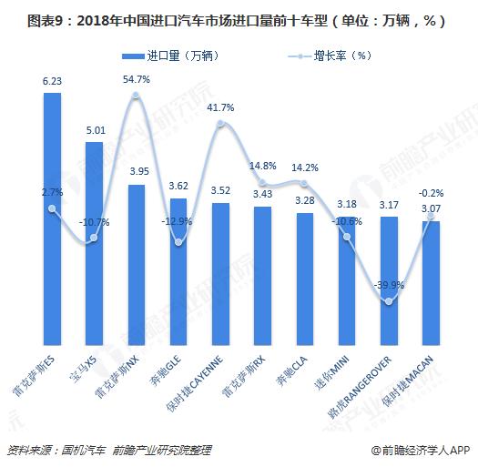 图表9:2018年中国进口汽车市场进口量前十车型(单位:万辆,%)