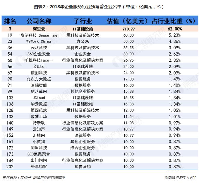 图表2:2018年企业服务行业独角兽企业名单(单位:亿美元,%)