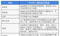 深圳市发布最严控烟令 十张图带你了解2018年全球电子烟行业市场现状及发展趋势