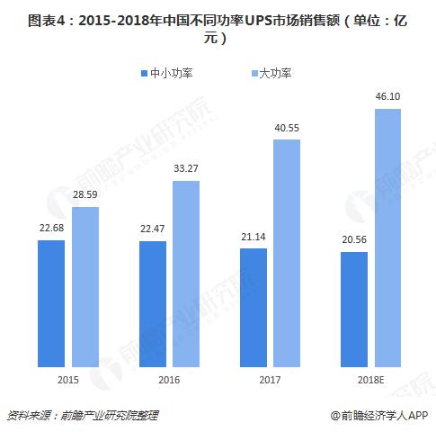 图表4:2015-2018年中国不同功率UPS市场销售额(单位:亿元)
