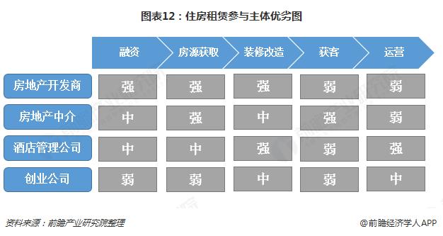 图表12:住房租赁参与主体优劣图