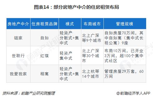 图表14:部分房地产中介的住房租赁布局