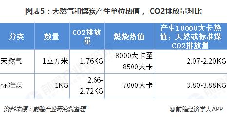 图表5:天然气和煤炭产生单位热值, CO2排放量对比