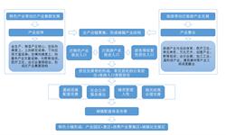 预见2019:《中国<em>特色</em><em>小镇</em>产业全景图谱》(附现状、竞争格局、发展前景等)