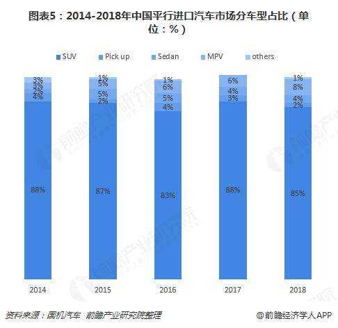 图表5:2014-2018年中国平行进口汽车市场分车型占比(单位:%)