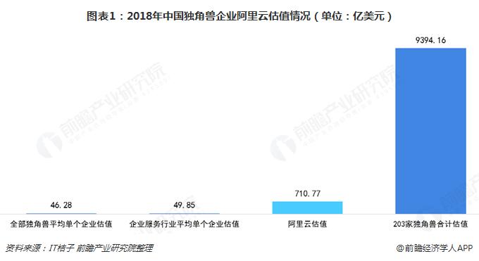 图表1:2018年中国独角兽企业阿里云估值情况(单位:亿美元)