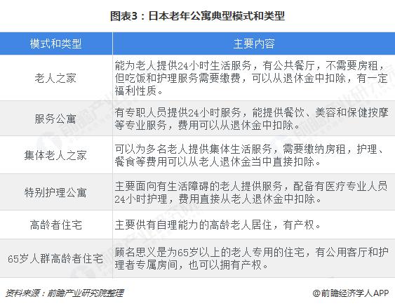 图表3:日本老年公寓典型模式和类型