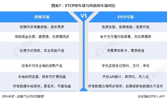 图表7:ETCP停车场与传统停车场对比