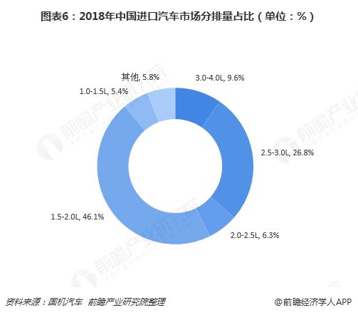 图表6:2018年中国进口汽车市场分排量占比(单位:%)