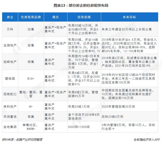 图表13:部分房企的住房租赁布局