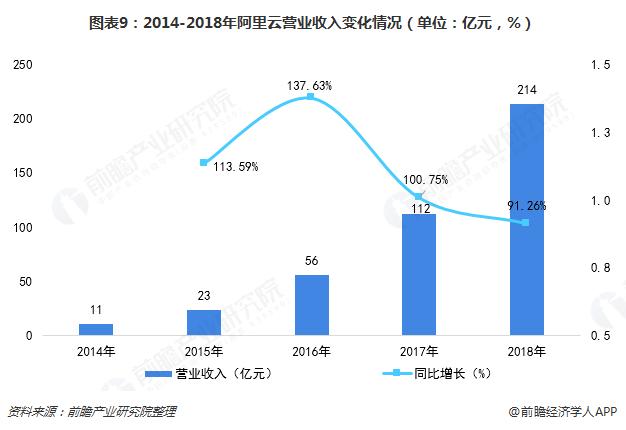 图表9:2014-2018年阿里云营业收入变化情况(单位:亿元,%)