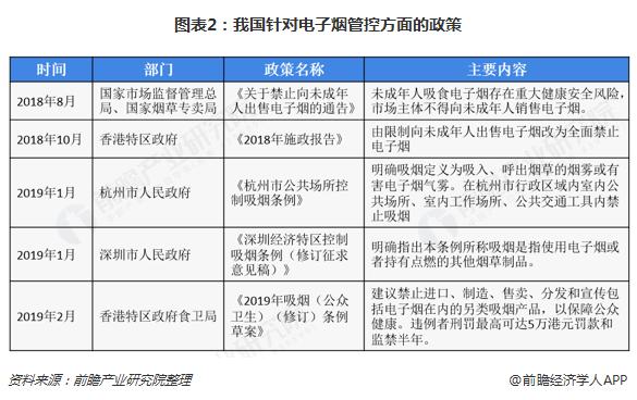 图表2:我国针对电子烟管控方面的政策