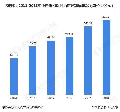 图表3:2013-2018年中国低档保健酒市场规模情况(单位:亿元)
