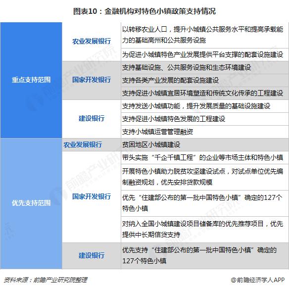 图表10:金融机构对特色小镇政策支持情况