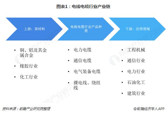 圖表1:電線電纜行業產業鏈