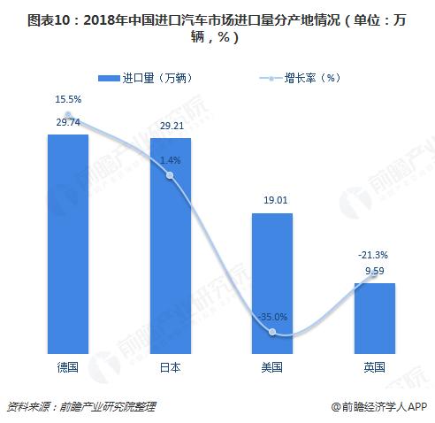 图表10:2018年中国进口汽车市场进口量分产地情况(单位:万辆,%)