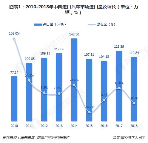 图表1:2010-2018年中国进口汽车市场进口量及增长(单位:万辆,%)