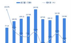 十张图回顾2018年中国进口汽车市场 供需两端双双下滑