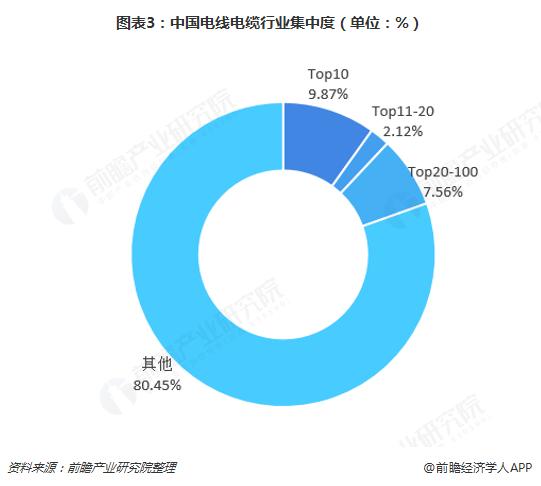 圖表3:中國電線電纜行業集中度(單位:%)