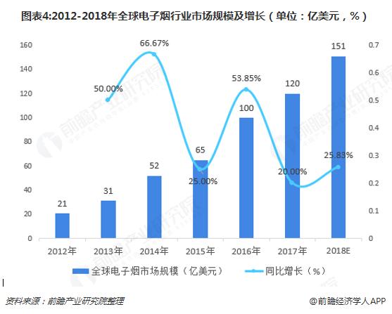 图表4:2012-2018年全球电子烟行业市场规模及增长(单位:亿美元,%)