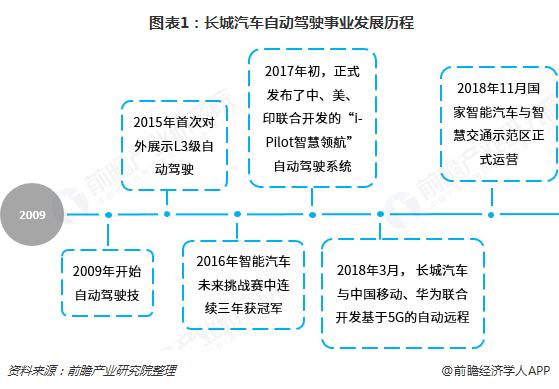 图表1:长城汽车自动驾驶事业发展历程