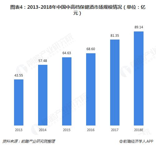 图表4:2013-2018年中国中高档保健酒市场规模情况(单位:亿元)