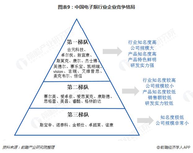图表9:中国电子烟行业企业竞争格局
