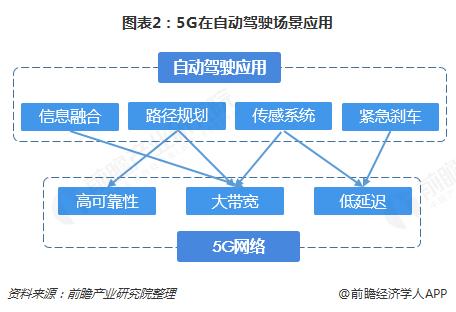 图表2:5G在自动驾驶场景应用