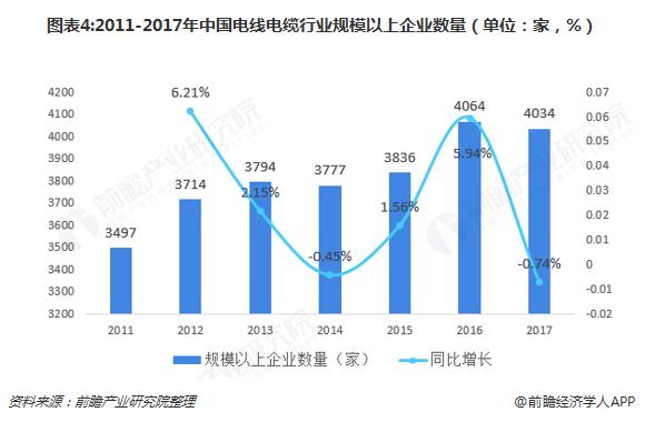 圖表4:2011-2017年中國電線電纜行業規模以上企業數量(單位:家,%)