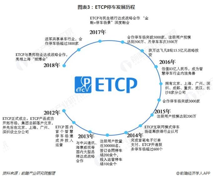 图表3:ETCP停车发展历程