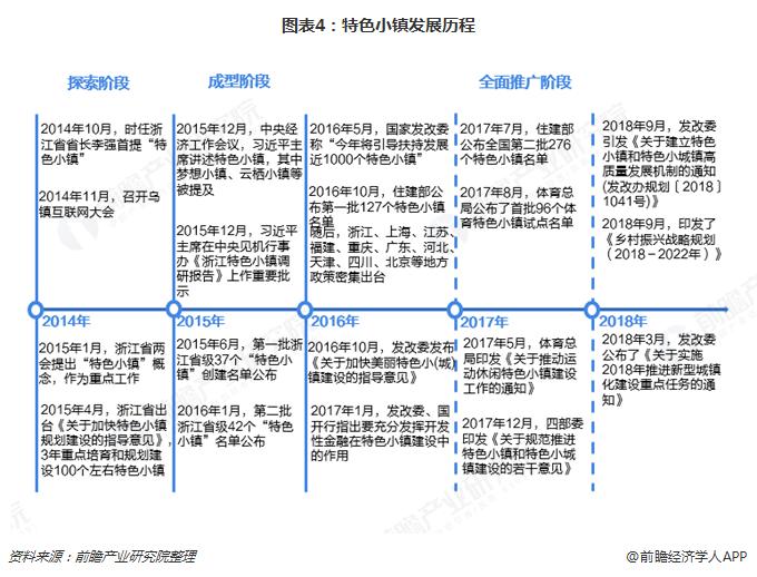 图表4:特色小镇发展历程