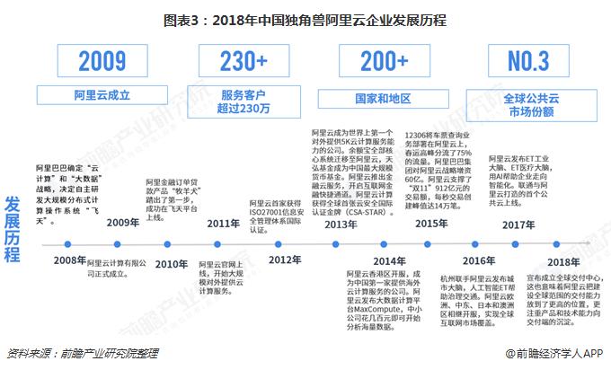图表3:2018年中国独角兽阿里云企业发?#20272;?#31243;