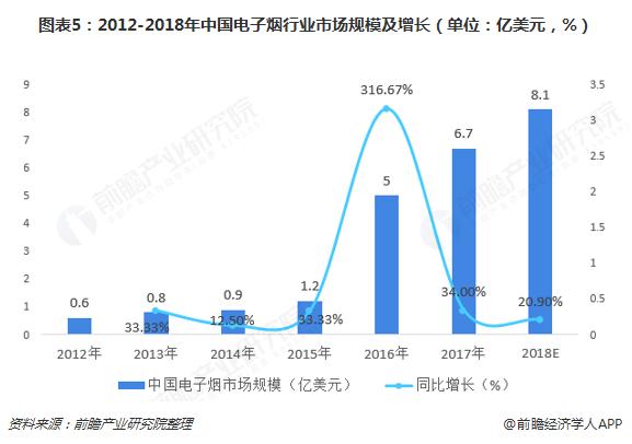图表5:2012-2018年中国电子烟行业市场规模及增长(单位:亿美元,%)