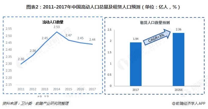 图表2:2011-2017年中国流动人口总量及租赁人口预测(单位:亿人,%)