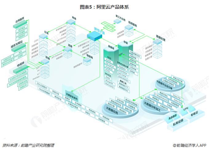 图表5:阿里云产品体系