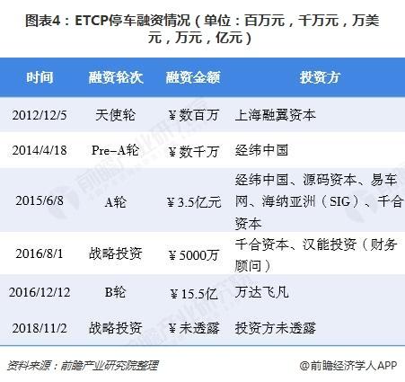 图表4:ETCP停车融资情况(单位:百万元,千万元,万美元,万元,亿元)