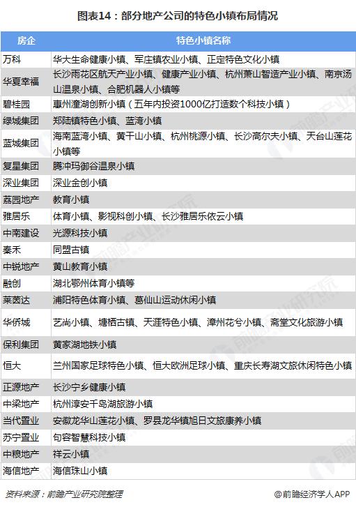 图表14:部分地产公司的特色小镇布局情况