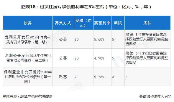 图表18:租赁住房专项债的利率在5%左右(单位:亿元,%,年)