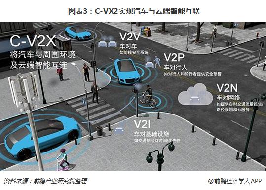 图表3:C-VX2实?#21046;?#36710;与云端智能互联
