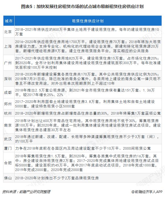 图表5:加快发展住房租赁市场的试点城市最新租赁住房供应计划