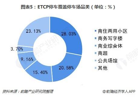 图表5:ETCP停车覆盖停车场品类(单位:%)