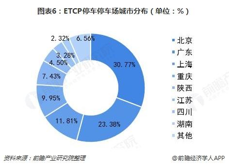 图表6:ETCP停车停车场城市分布(单位:%)