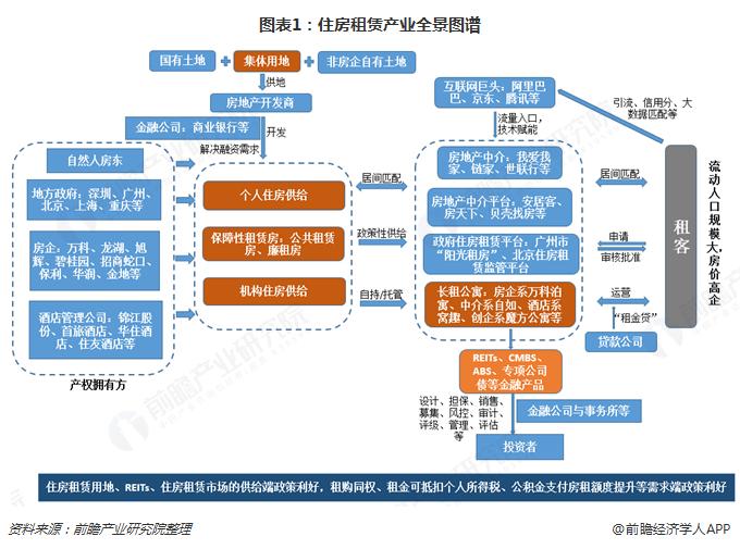 图表1:住房租赁产业全景图谱