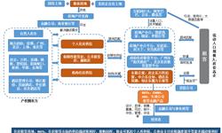 预见2019:《2019年中国住房租赁产业全景图谱》(附政策汇总、竞争格局、发展前景等)