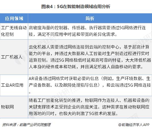 图表4:5G在智能制造领域应用分析