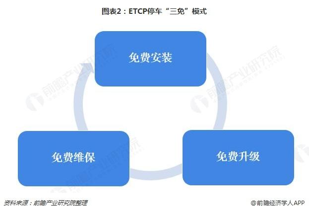 """图表2:ETCP停车""""三免""""模式"""