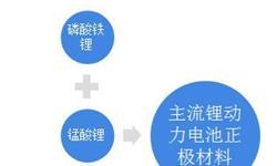 2018年中国富锰锂基动力电池行业发展概况和市场前景分析,电动<em>物流</em>车领域已经商用【组图】
